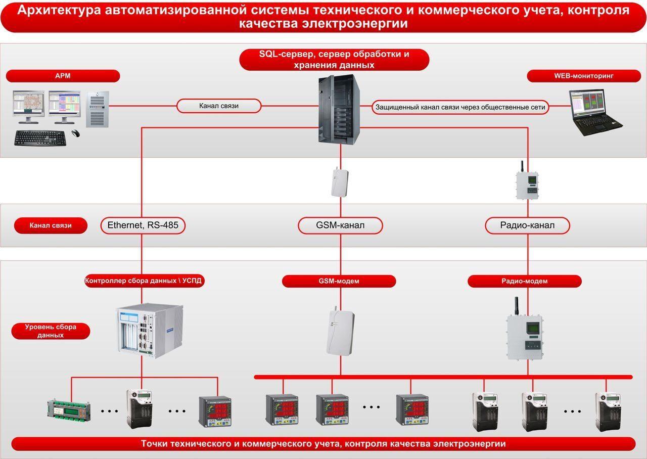Учет электроэнергии на предприятии схема